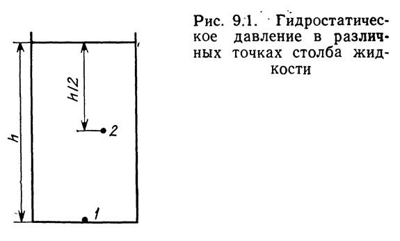 Рис. 9.1. Гидростатическое давление в различных точках столба жидкости
