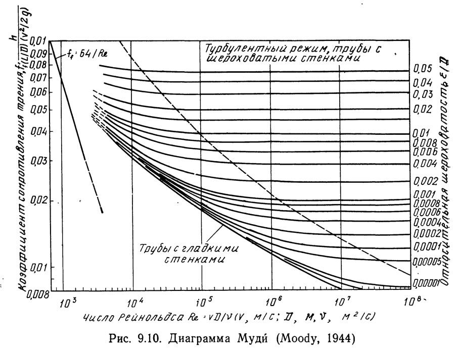 Рис. 9.10. Диаграмма Муди (Moody, 1944)