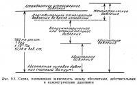 Рис. 9.3. Схема, поясняющая зависимость между давлениями