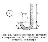 Рис. 9.5. Схема измерения давления в закрытом сосуде