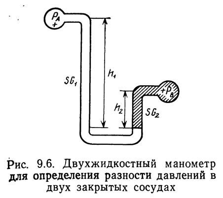 Рис. 9.6. Двухжидкостный манометр для определения разности давлений