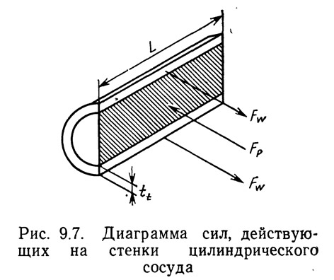 Рис. 9.7. Диаграмма сил, действующих на стенки цилиндрического сосуда