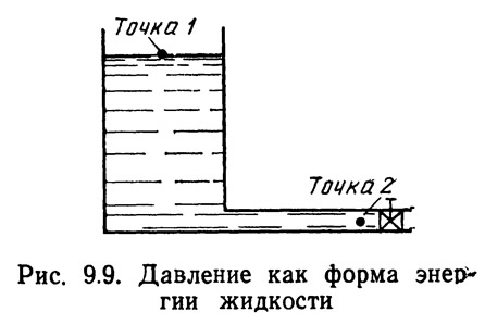 Рис. 9.9. Давление как форма энергии жидкости