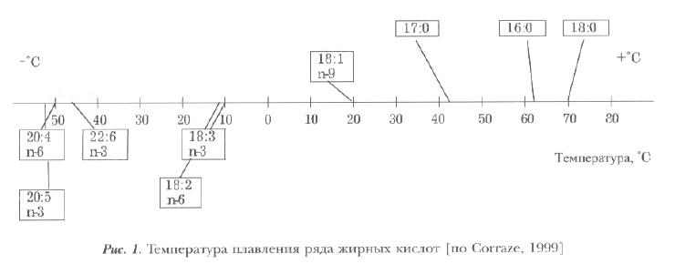 Рис1. Температура плавления жирынх кислот