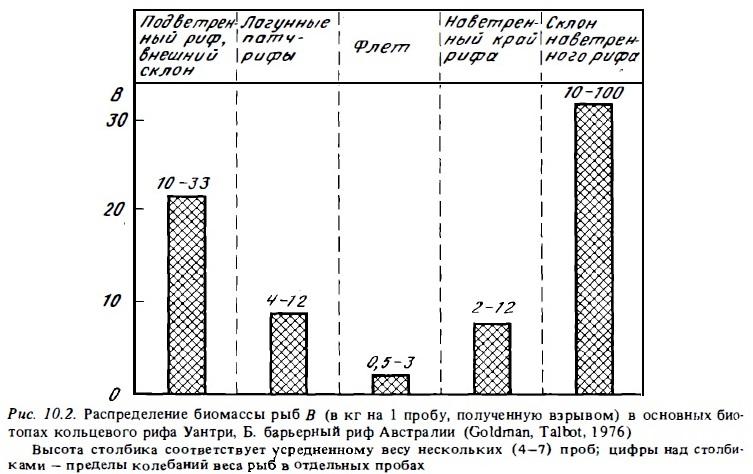 Рис.10.2. Распределение биомассы рыб в рифе Уантри