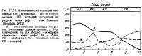 Рис.11.11. Соотношение ветвистых и корковидных колоний кораллов