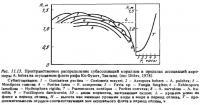 Рис.11.13. Распределение субассоциаций кораллов