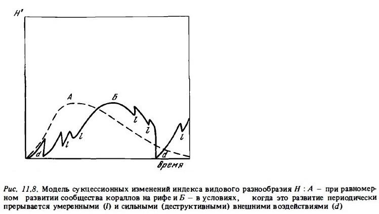 Рис.11.8. Изменение индекса видового разнообразия