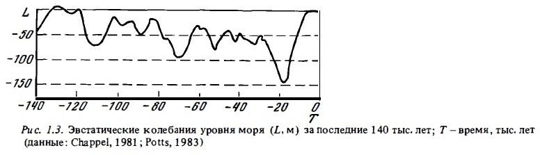 Рис.1.3. Эвстатические колебания уровня моры
