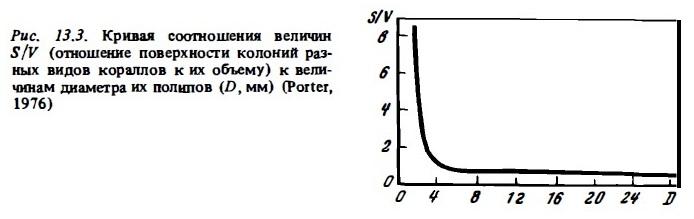 Рис.13.3. Соотношение S/V к диаметру полипов