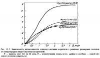 Рис.13.7. Интенсивность хищного питания кораллов