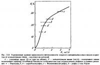 Рис.13.8. Зависимость питания кораллов от концентрации пищи