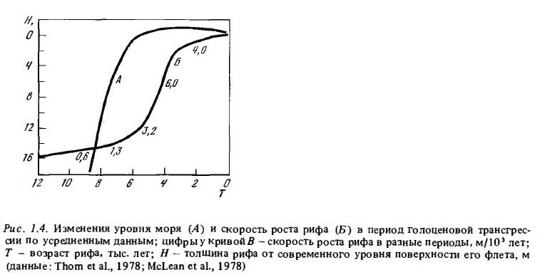 Рис.1.4. Уровень моря и скорость роста рифа