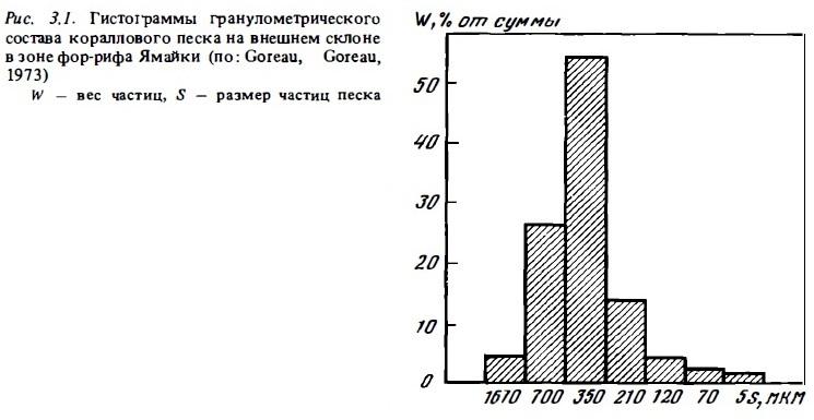 Рис.3.1. Гистограммы состава кораллового песка