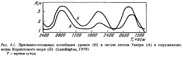 Рис.4.1. Уровни прилива и отлива в лагуне Уантри