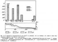 Рис.6.17. Биомасса зоопланктона (риф острова Чуонг)