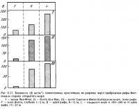 Рис.6.21. Биомасса планктонных простейших