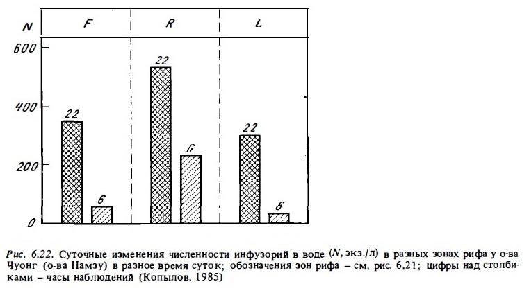 Рис.6.22. Изменение численности инфузорий в воде