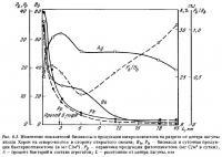 Рис.6.3. Биомасса и микропланктон в лагуне атолла Херон