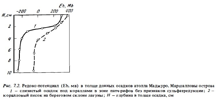 Рис.7.2. Редокс-потенциал атолла Маджуро