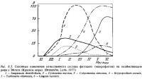 Рис.8.3. Сезонные изменения состава фитоцена
