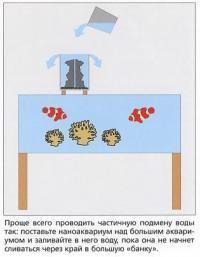 Схема частичной подмены воды в наноаквариуме
