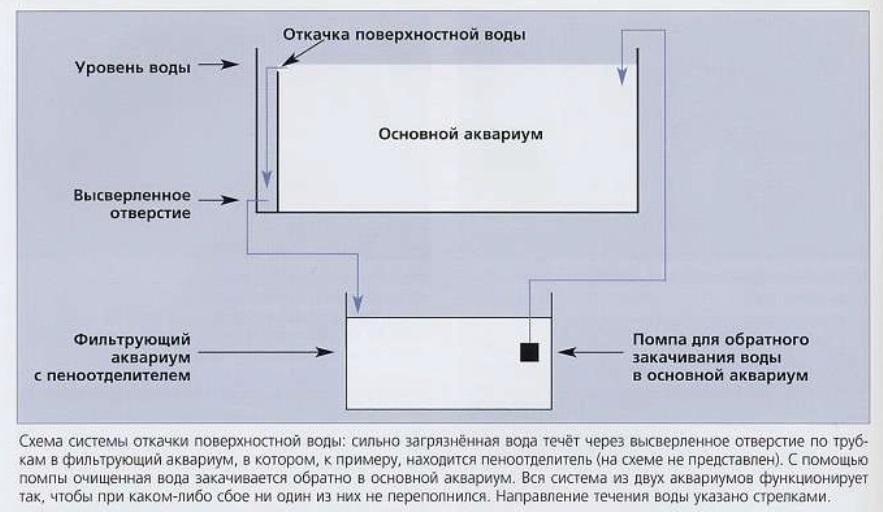 Схема откачки поверхностной воды