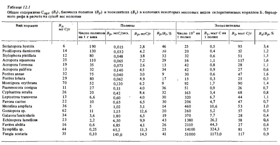 Табл.12.1. Сорг, биомасса и зооксантел в склератиниевых кораллах