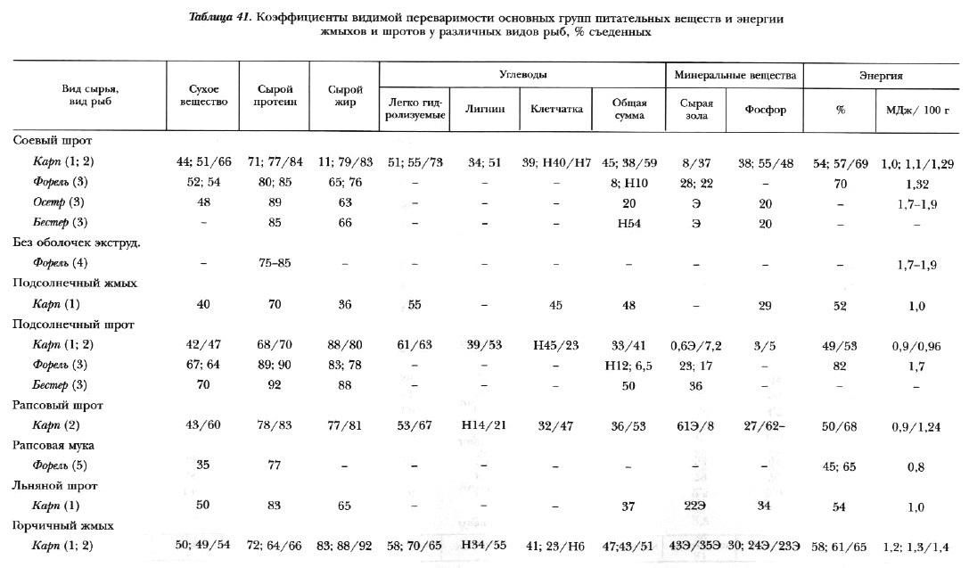 Табл.41. Переваримость основных групп питательных веществ