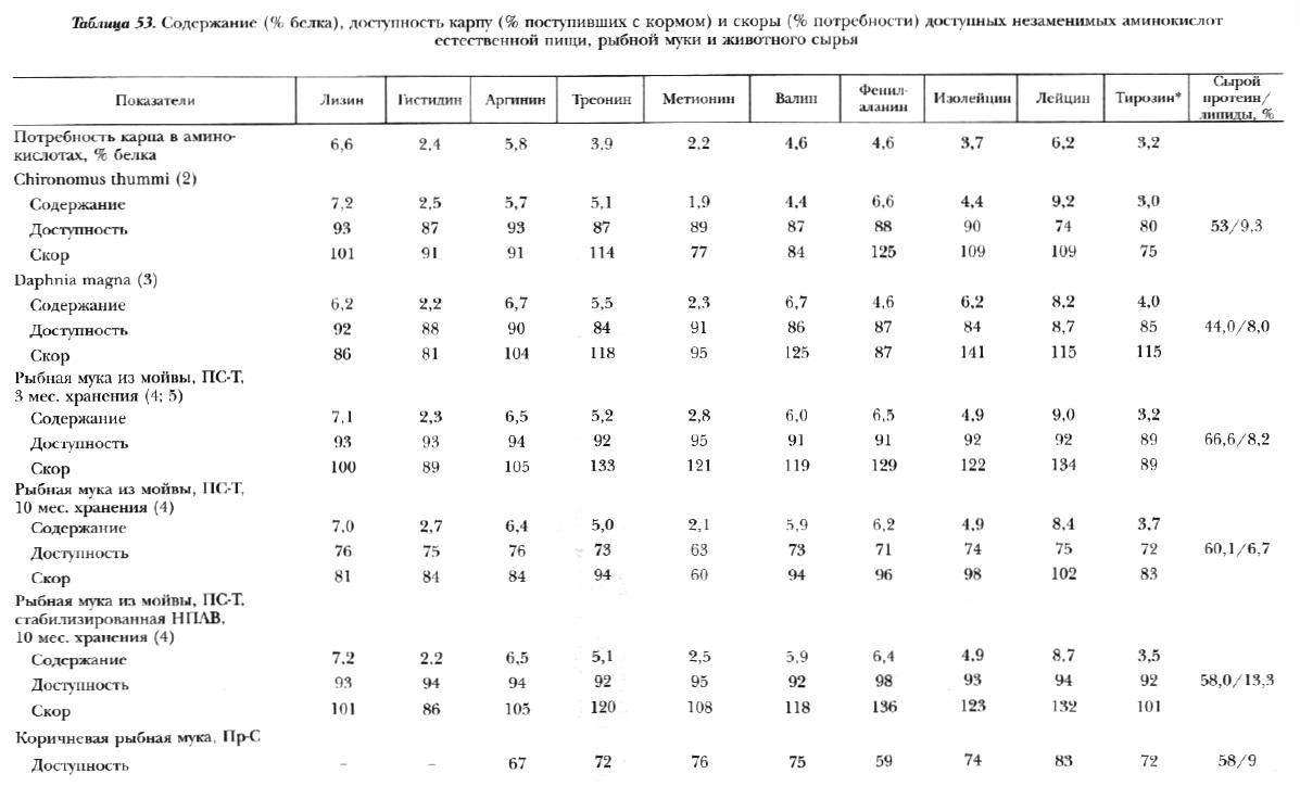 Табл.53. Незаменимые аминокислоты естественной пищи