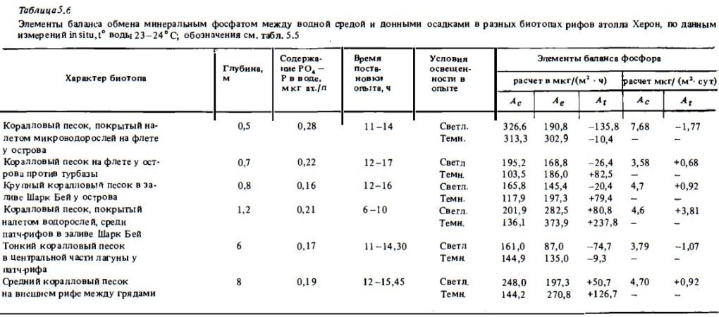Табл.5.6. Баланс обмена минеральным фосфатом