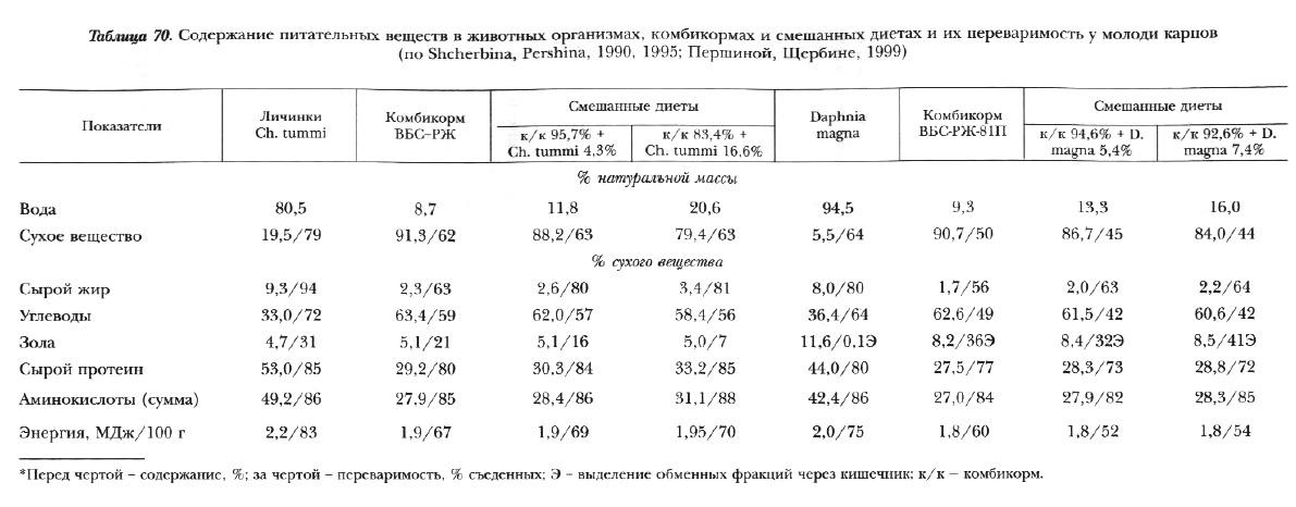 Табл.70. Питательные корма в животных организмах