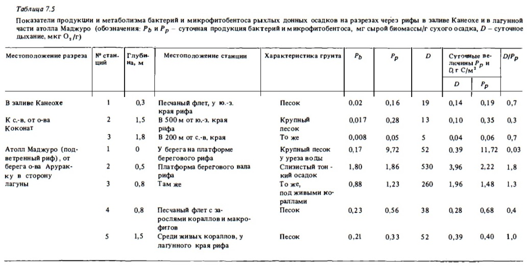 Табл.7.5. Продукция и метаболизм бактерий