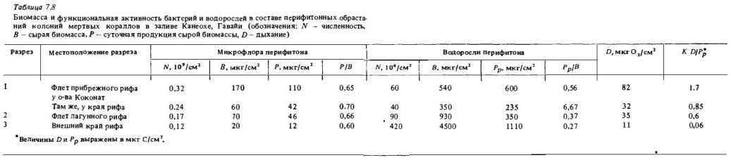 Табл.7.8. Функциональная активность бактерий и водорослей